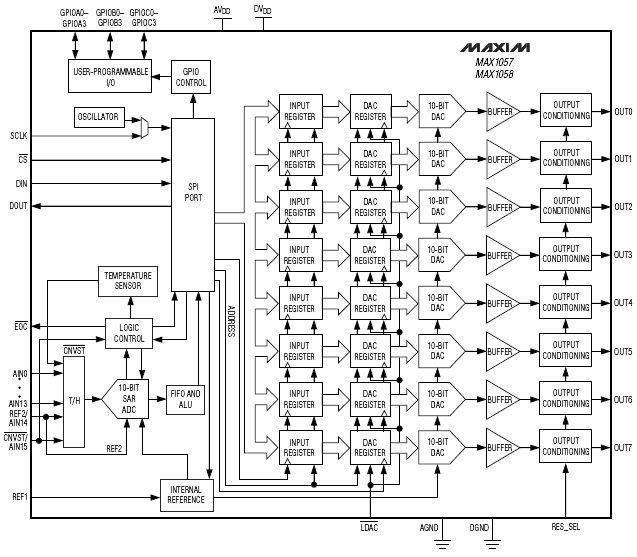 MAX1021, Многоканальные, 10-разрядные АЦП/ЦАП в одной ИС с FIFO, датчиком температуры и портами GPIO.